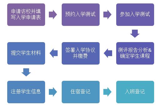 招生流程(图3)