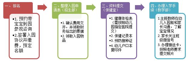 招生流程(图1)